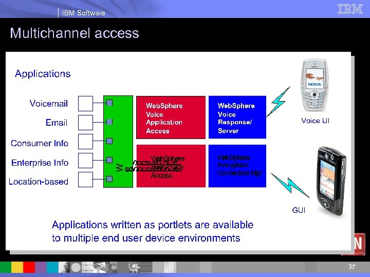 IBM Software Multichannel access 37