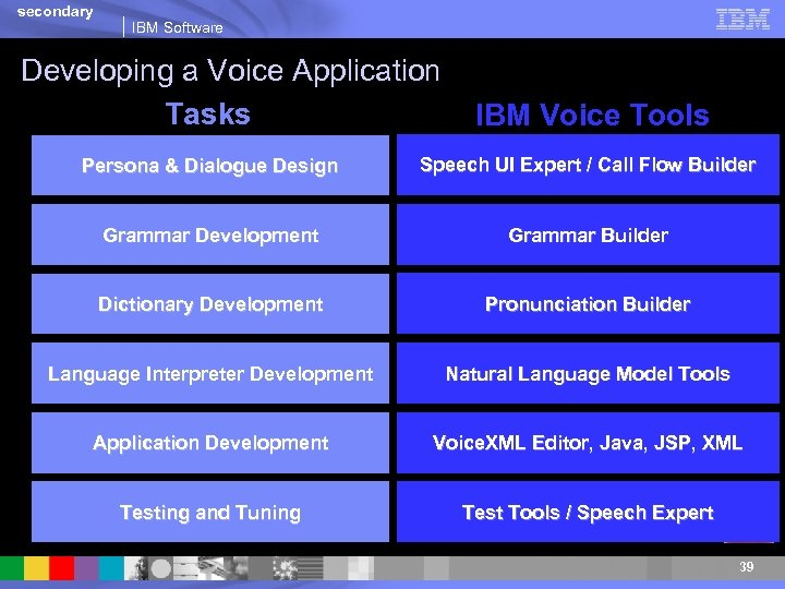 secondary IBM Software Developing a Voice Application Tasks IBM Voice Tools Persona & Dialogue