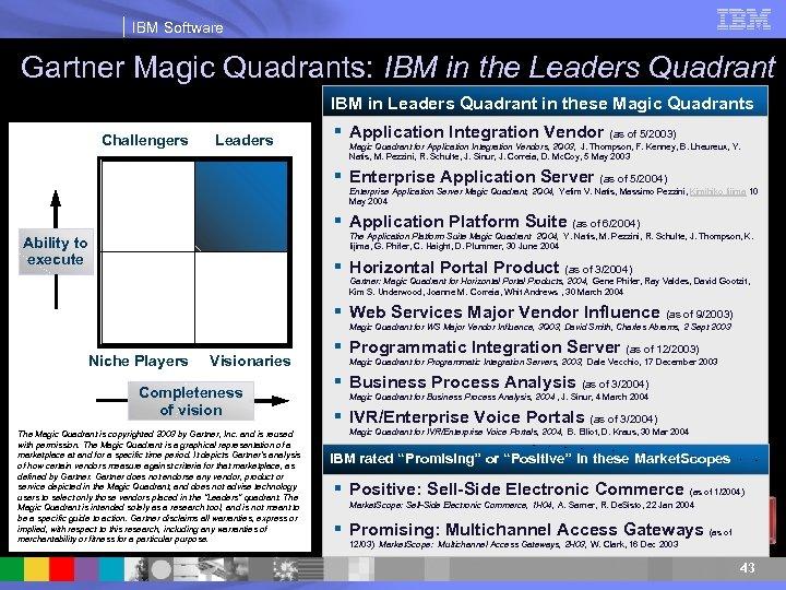 IBM Software Gartner Magic Quadrants: IBM in the Leaders Quadrant IBM in Leaders Quadrant