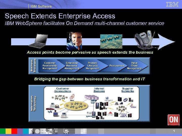 IBM Software Speech Extends Enterprise Access IBM Web. Sphere facilitates On Demand multi-channel customer