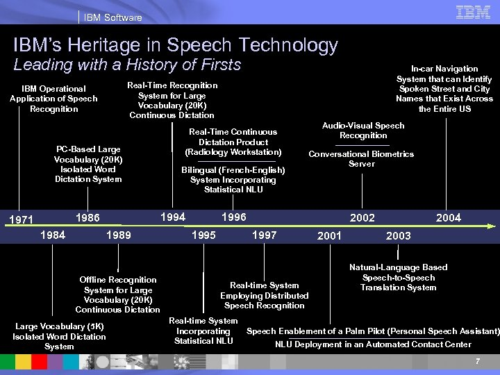 IBM Software IBM's Heritage in Speech Technology Leading with a History of Firsts Real-Time