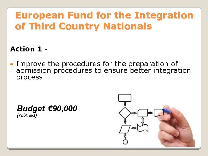 European Fund for the Integration of Third Country Nationals Action 1 Improve the procedures
