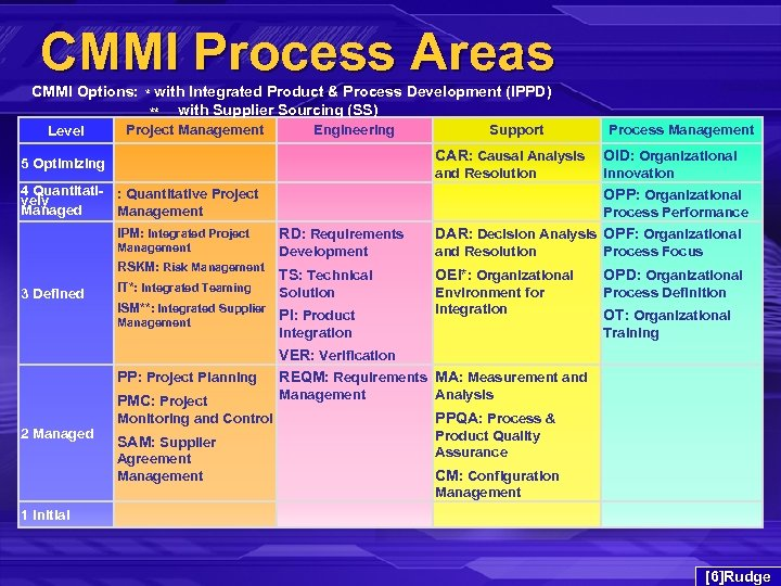 CMMI Process Areas CMMI Options: * with Integrated Product & Process Development (IPPD) **