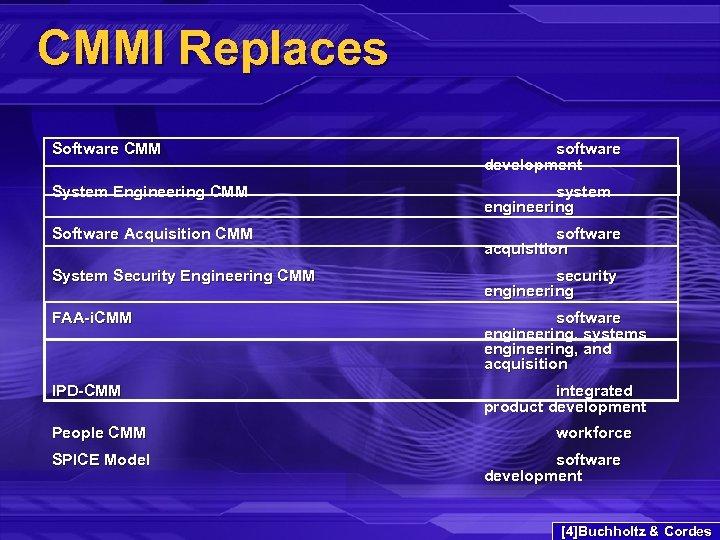 CMMI Replaces Software CMM software development System Engineering CMM system engineering Software Acquisition CMM
