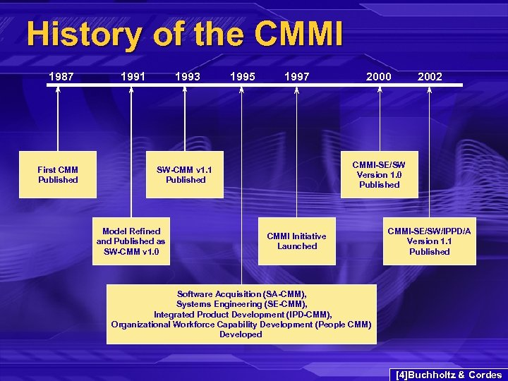 History of the CMMI 1987 First CMM Published 1991 1993 1995 1997 2002 CMMI-SE/SW