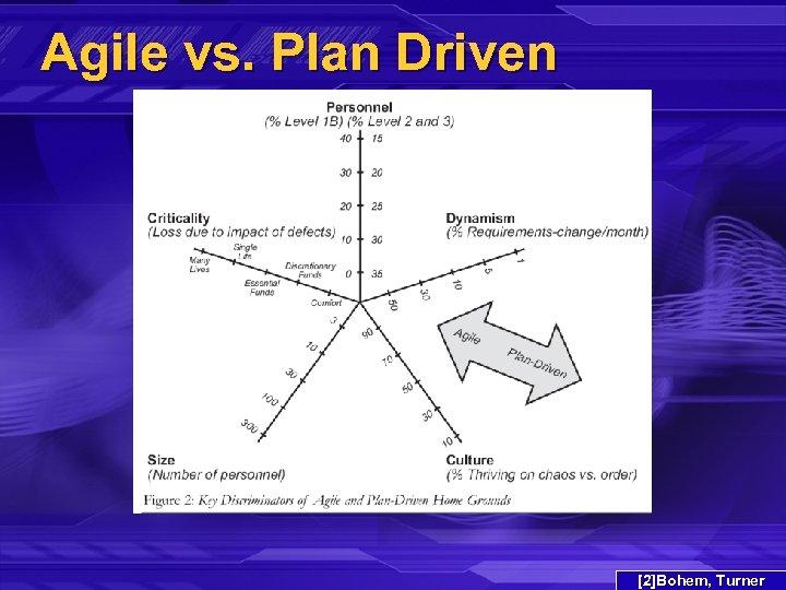 Agile vs. Plan Driven [2]Bohem, Turner