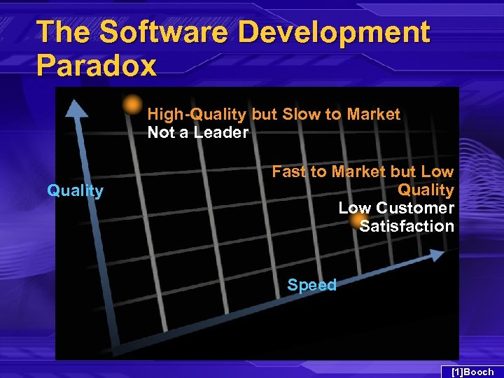 The Software Development Paradox High-Quality but Slow to Market Not a Leader Quality Fast