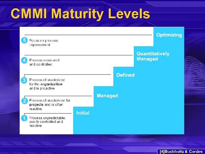 CMMI Maturity Levels [4]Buchholtz & Cordes