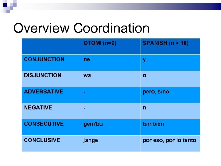 Overview Coordination OTOMI (n=6) SPANISH (n > 10) CONJUNCTION ne y DISJUNCTION wa o