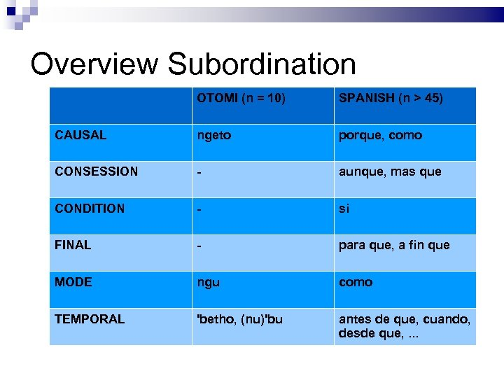 Overview Subordination OTOMI (n = 10) SPANISH (n > 45) CAUSAL ngeto porque, como