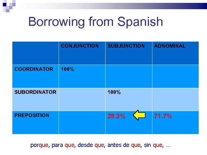 Borrowing from Spanish CONJUNCTION COORDINATOR SUBJUNCTION ADNOMINAL 100% SUBORDINATOR 100% PREPOSITION 28. 3% 71.