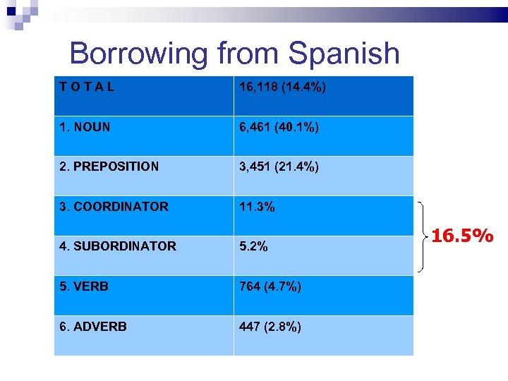 Borrowing from Spanish TOTAL 16, 118 (14. 4%) 1. NOUN 6, 461 (40. 1%)
