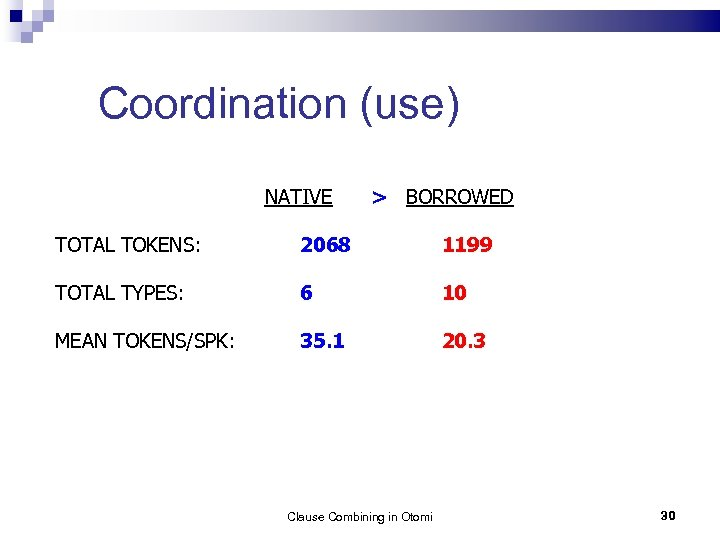 Coordination (use) NATIVE > BORROWED TOTAL TOKENS: 2068 1199 TOTAL TYPES: 6 10 MEAN