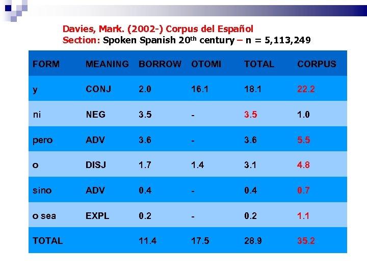 Davies, Mark. (2002 -) Corpus del Español Section: Spoken Spanish 20 th century –