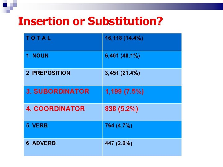 Insertion or Substitution? TOTAL 16, 118 (14. 4%) 1. NOUN 6, 461 (40. 1%)