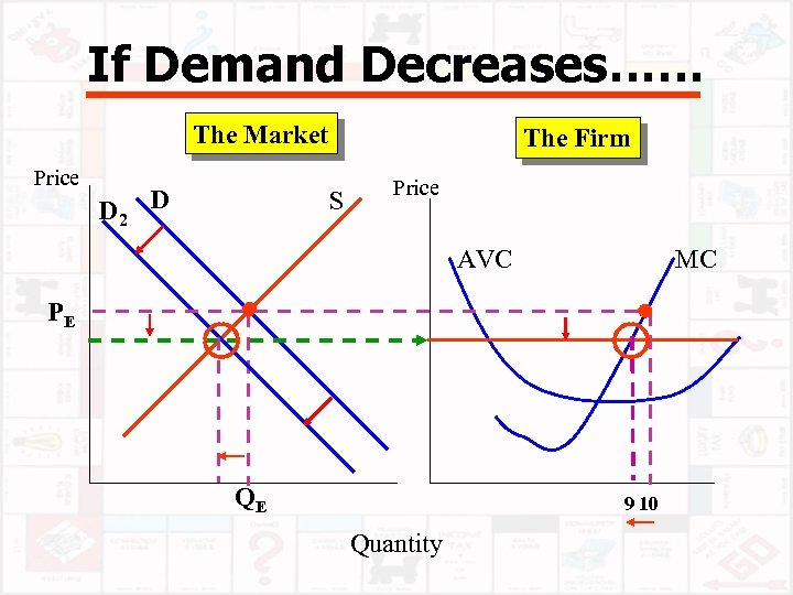 If Demand Decreases…… The Market Price D 2 D The Firm S Price AVC