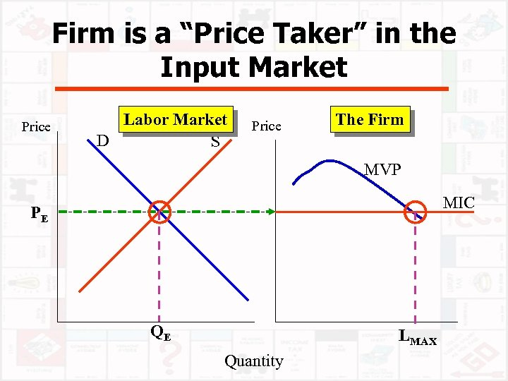 """Firm is a """"Price Taker"""" in the Input Market Price Labor Market D S"""