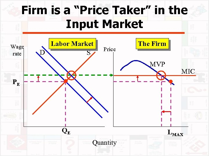 """Firm is a """"Price Taker"""" in the Input Market Wage rate Labor Market D"""
