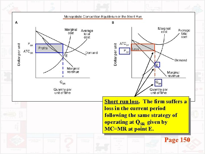 Short run loss. The firm suffers a loss in the current period following the