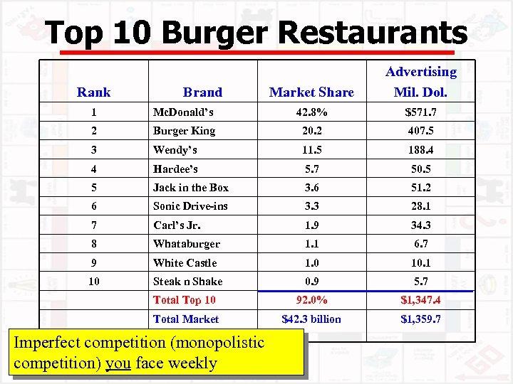 Top 10 Burger Restaurants Rank Brand Market Share Advertising Mil. Dol. 1 Mc. Donald's