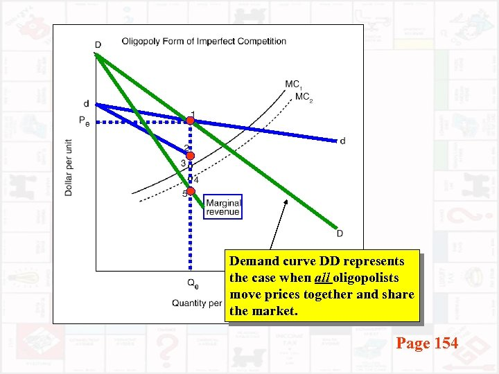 Demand curve DD represents the case when all oligopolists move prices together and share