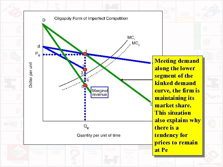 Meeting demand along the lower segment of the kinked demand curve, the firm is