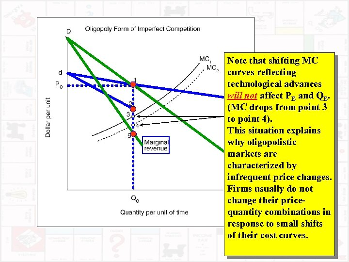 Note that shifting MC curves reflecting technological advances will not affect PE and QE.