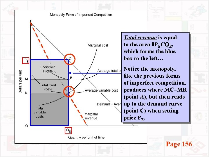 Total revenue is equal to the area 0 PECQE, which forms the blue box