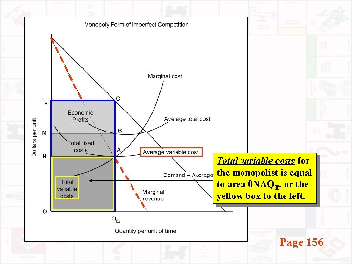 Total variable costs for the monopolist is equal to area 0 NAQE, or the