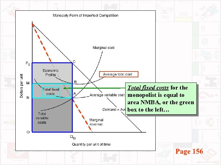 Total fixed costs for the monopolist is equal to area NMBA, or the green