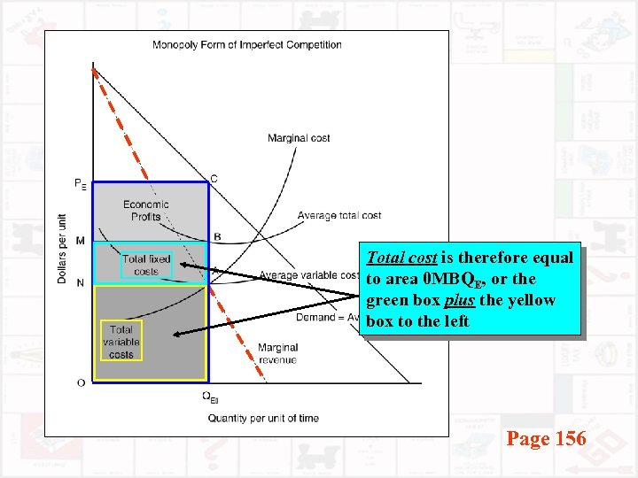 Total cost is therefore equal to area 0 MBQE, or the green box plus