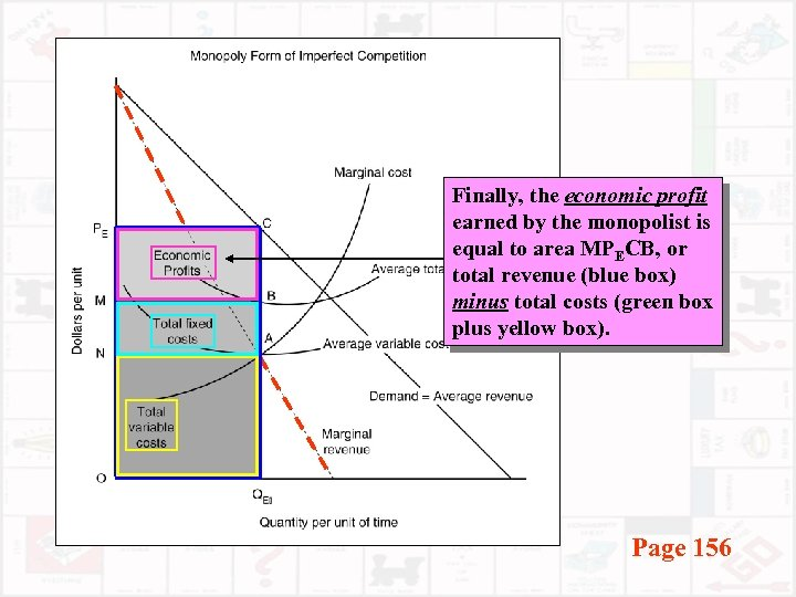 Finally, the economic profit earned by the monopolist is equal to area MPECB, or