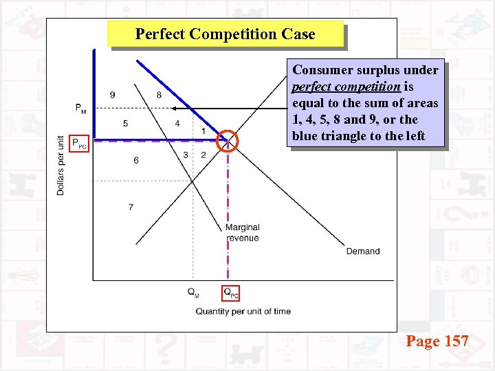 Perfect Competition Case Consumer surplus under perfect competition is equal to the sum of