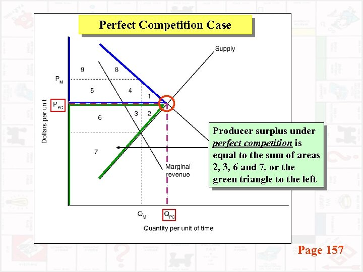 Perfect Competition Case Producer surplus under perfect competition is equal to the sum of