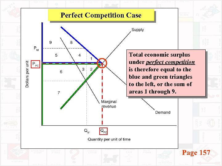 Perfect Competition Case Total economic surplus under perfect competition is therefore equal to the