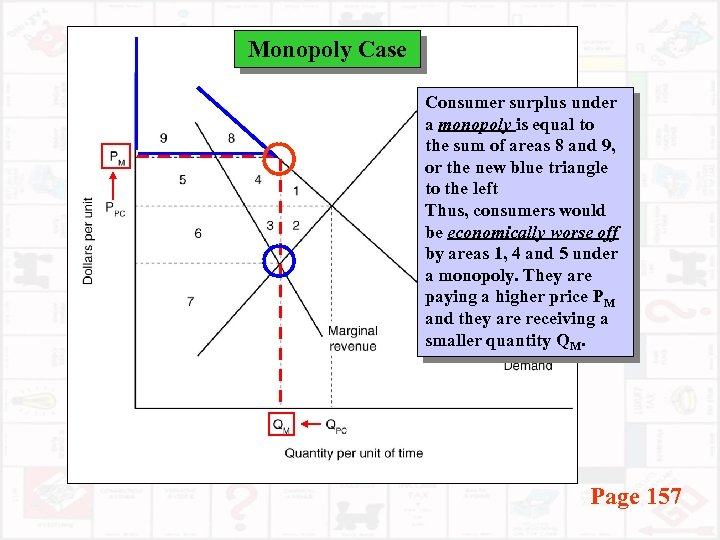 Monopoly Case Consumer surplus under a monopoly is equal to the sum of areas