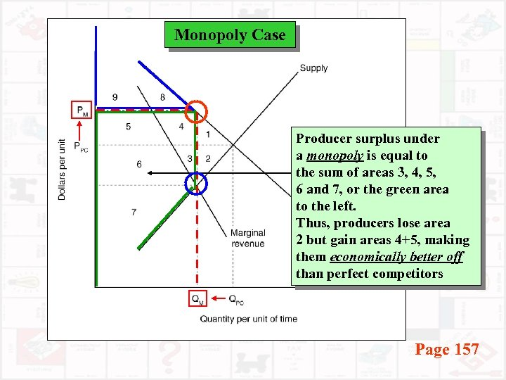 Monopoly Case Producer surplus under a monopoly is equal to the sum of areas