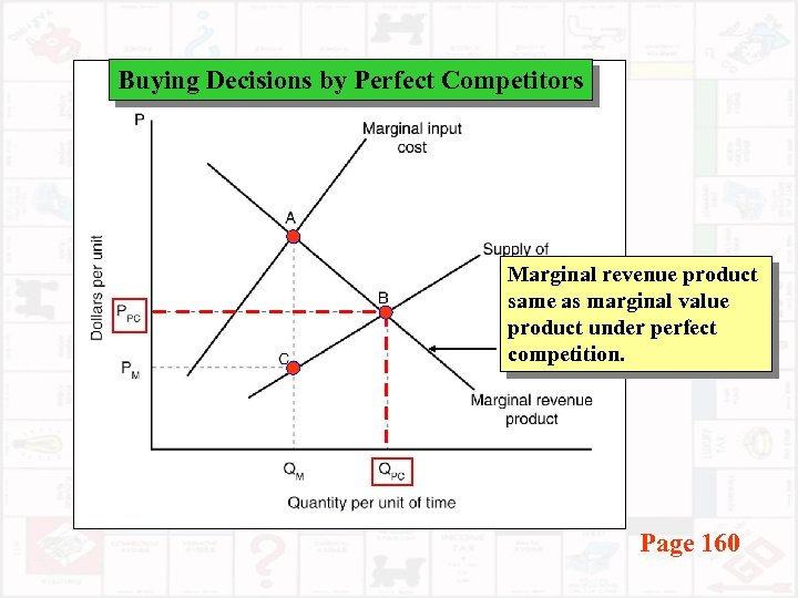 Buying Decisions by Perfect Competitors Marginal revenue product same as marginal value product under