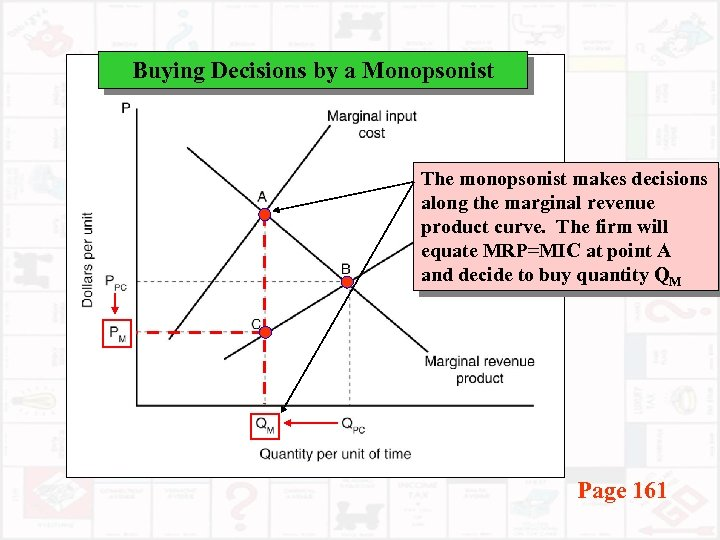 Buying Decisions by a Monopsonist The monopsonist makes decisions along the marginal revenue product