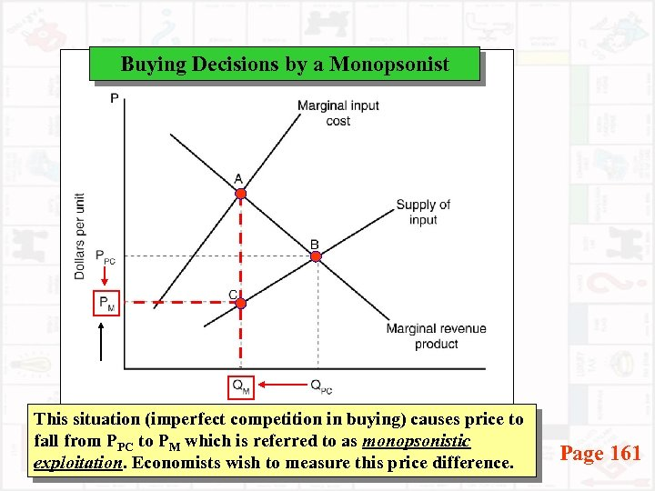 Buying Decisions by a Monopsonist This situation (imperfect competition in buying) causes price to