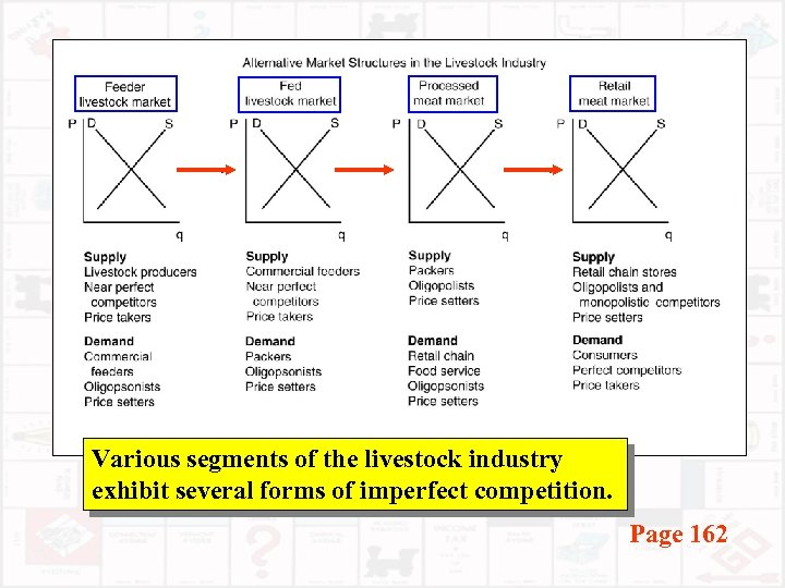 Various segments of the livestock industry exhibit several forms of imperfect competition. Page 162