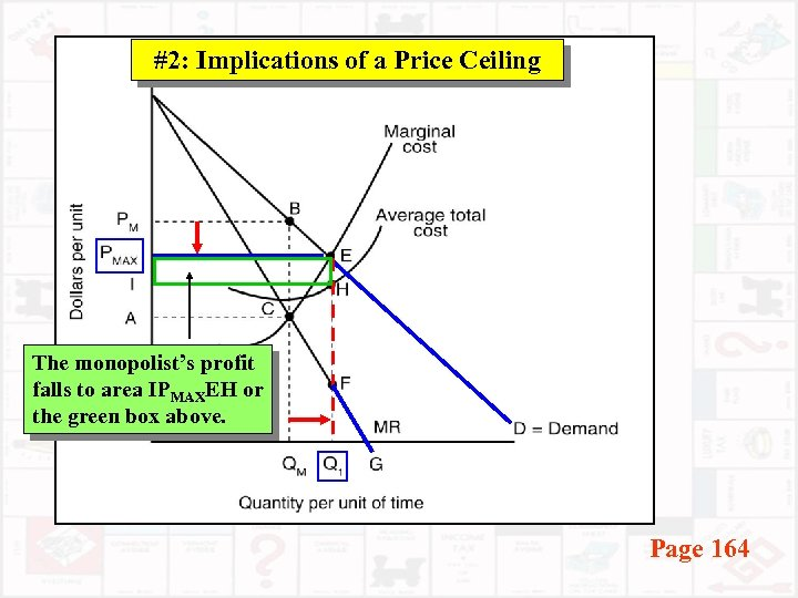 #2: Implications of a Price Ceiling The monopolist's profit falls to area IPMAXEH or