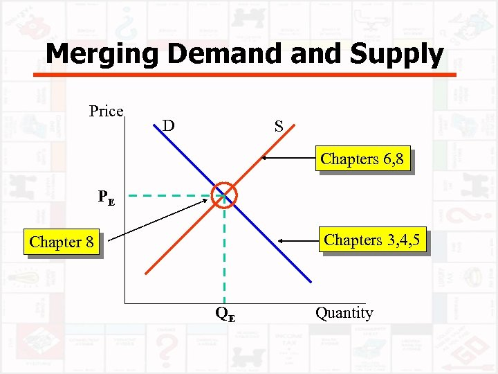 Merging Demand Supply Price D S Chapters 6, 8 PE Chapters 3, 4, 5