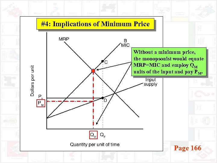 #4: Implications of Minimum Price Without a minimum price, the monopsonist would equate MRP=MIC