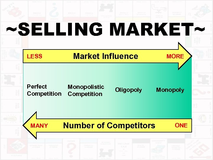 ~SELLING MARKET~ LESS Perfect Competition MANY Market Influence Monopolistic Competition Oligopoly Number of Competitors