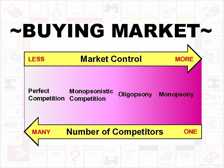 ~BUYING MARKET~ LESS Market Control Perfect Monopsonistic Oligopsony Competition MANY MORE Monopsony Number of