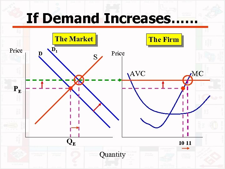 If Demand Increases…… The Market Price D D 1 The Firm S Price AVC