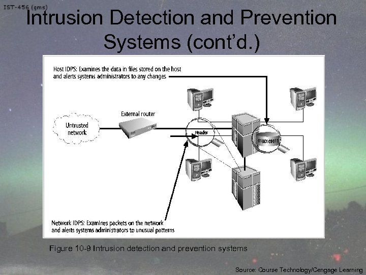 Intrusion Detection and Prevention Systems (cont'd. ) Figure 10 -9 Intrusion detection and prevention
