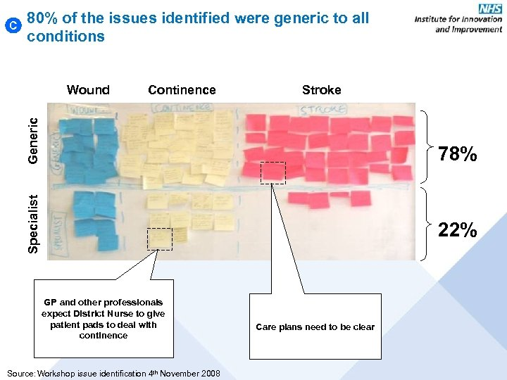 C 80% of the issues identified were generic to all conditions Continence Stroke Generic
