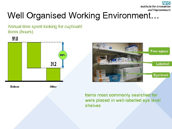 Well Organised Working Environment… Annual time spent looking for cupboard items (hours) Free space